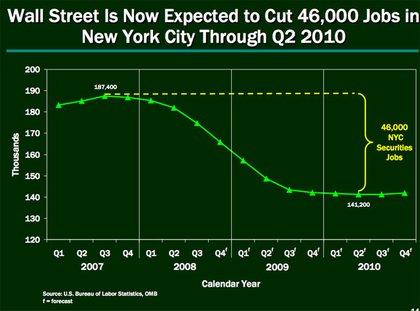 Wall Street's downturn will continue