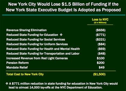 Hey, Albany—your new budget stinks!