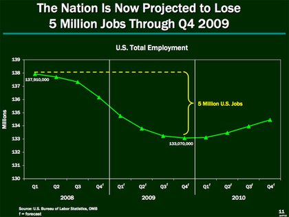 The overall employment picture for the country.