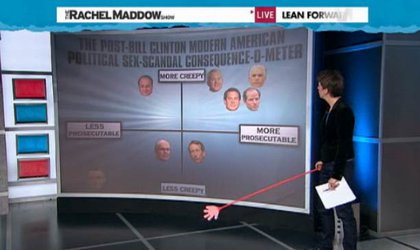 Rachel Maddow tried to plot the Weiner scandal along with other politician scandals.  We actually disagree that James McGreevey's scandal was non-prosecutable, because it's been suggested he resigned before action could be taken to question his appointment of Golan Cipel to the NJ Homeland Security department (it's rumored that Cipel, who never had security clearance, was McGreevey's lover).Visit msnbc.com for breaking news, world news, and news about the economy