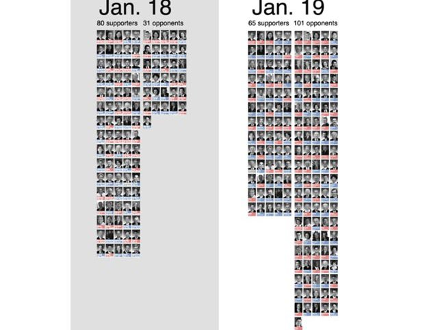 Pro-Publica put together this graphic of who is for/against SOPA/PIPA