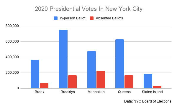 A chart showing the absentee and in person votes by borough