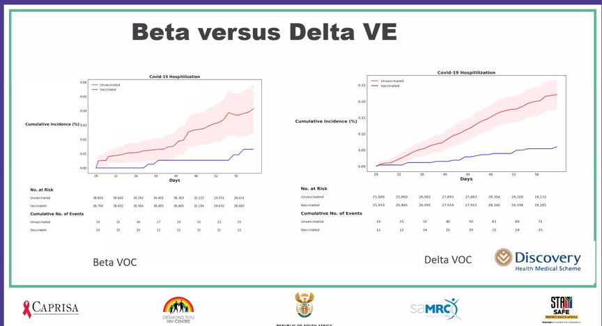 Efficacy of the Johnson & Johnson COVID-19 vaccine against the beta and delta variants by July 17