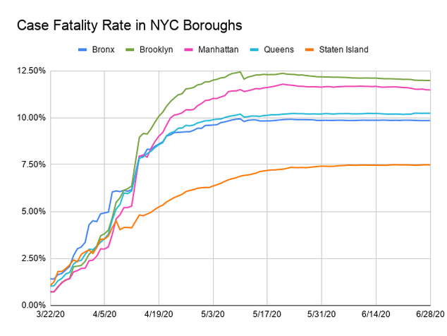Line chart showing fatality rate by each borough. The x-axis is dates ranging from March 22, 2020  to June 27, 2020 and the y-axis is the death rate in percent, up to 12.50%. Each borough is assigned a colored line. All have increased but seem to be flattening. Brooklyn has the highest death rate, at 12% followed by Manhattan at 11.5%. Staten island has the lowest death rate, around 7.5%. All others fall around 10%.