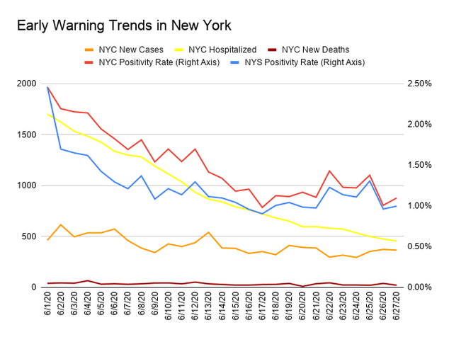 Table showing the early warning criteria used by the state and New York City to monitor if it is safe to proceed with the next three stages of reopening. The table has one column showing the criteria and the one column for each day from June 19 to June 27. Each column shows whether the criteria was met that day. Today, New York City met 9 out of 10 qualifications. For the state qualifications, we met the tests per capital and contact tracers per capita requirements and the amount of positive tests under 5%. We also met new cases under 10 per 100K, the new hospitalizations under 2 per 100k criteria and our ICU bed availability was over the 30% minimum. We did not meet hospital bed availability over the 30% minimum. We met 3 out of 3 city qualifications. The city met the hospital admissions under 200 per day requirement and the positive testing being under 15% requirement, and we are finally under the 375 critical care patients in H&H maximum.