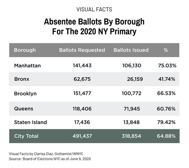 A graphic showing the fulfillment of absentee ballots, restating the information from the previous paragraph