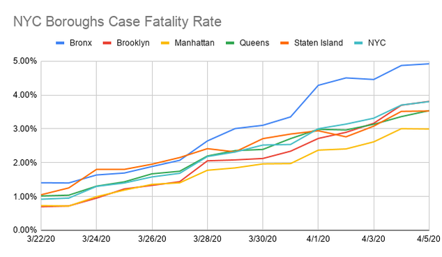 NYC Boroughs Case Fatality Rate.png