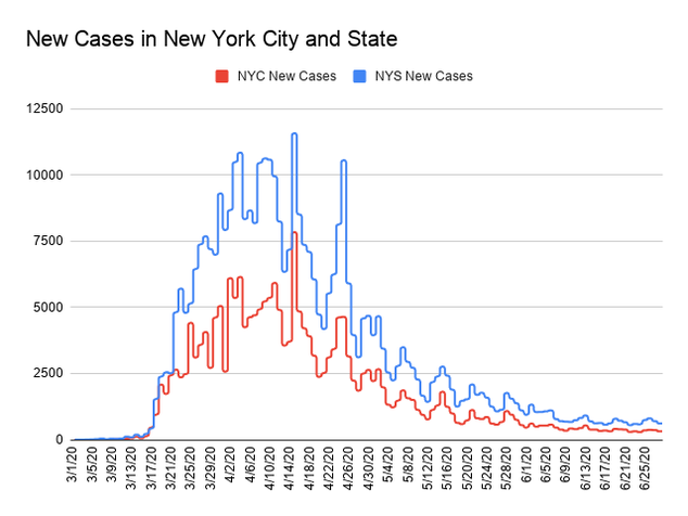 Bar chart showing new COVID-19 cases in New York State and New York City. The x-axis is dates ranging from March 1, 2020  to June 26, 2020 and the y-axis is the total number of cases counting by 2,500, topping at 125,000. For June 27, the number of new cases for New York State was 703. The number of new cases for New York City was 364.  The graph shows a steady increase in cases from March to mid-April. After April 11, cases fluctuated but the 7 day average mostly declined. The 7 day average line has declined since April 26 though and continues that trend.