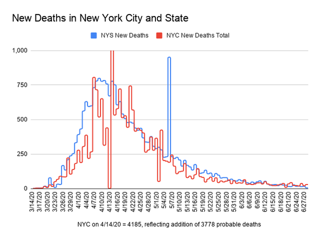 Bar chart showing the number of new deaths recorded by New York State and New York City. The x-axis is dates ranging from March 14, 2020 to June 26, 2020. The y-axis is deaths ranging from 0 to 1,000. The trend has been going steadily down from May 6. On April 14 there was a spike in new New York City deaths to account for the addition of probable deaths. On May 6, there was a spike in new New York State deaths due to an addition of nursing home deaths. On June 26, there were 16 new deaths in New York State and 26 new deaths in New York City.