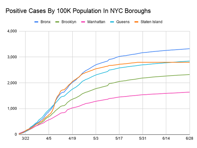 Line chart showing positive cases per capita for each borough in order to compare with a control on population.  The x-axis is dates ranging from March 15, 2020  to June 27, 2020 and the y-axis is the total number of cases per 100,000 population. The scale is by 1 thousands and tops at 3,000.  Each borough is assigned a colored line. All have increased except for Staten Island which has remained stagnant since May 28. The boroughs in order of cases per 100,000 are Bronx (3,316), Queens (2,837), Staten Island (2,793), Brooklyn (2,316) and Manhattan (1,637).