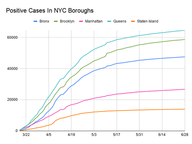 Line chart showing positive cases by each borough. The x-axis is dates ranging from March 15, 2020  to June 26 , 2020 and the y-axis is the total number of cases by 20,000 exceeding 60,000. Each borough is assigned a colored line. All have increased. The boroughs in order by total cases are Queens (64,475), Brooklyn (58,588), Bronx (47,485), Manhattan (26,661), and then Staten Island (13,904).