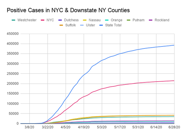 Line chart comparing  positive cases for New York City and Downstate New York Counties. The x-axis is dates ranging from March 1, 2020  to June 27, 2020 and the y-axis is the total number of cases counting by 50,000, topping at 450,000. Each county is assigned a colored line and the state total is given its own line. All counties have increased. New York City has by far the most cases topping on June 27 at 214,434. cases. All other counties are under 50,000 cases. For the counties under 50,000 Nassau, Suffolk and Westchester counties leads for the number of positive cases.