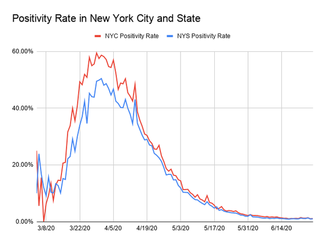 A line graph of the testing positivity rate in New York State and New York City. The x-axis is dates from March 5 to June 26. The y-axis is the positivity rate in percent, starting at 0% and going up to 60%  in increments of 20. The positivity rate line is an overall curve that peaked around April 5 at 60%. But there was more volatility in the rate day to day until April 16. Since then the positivity rates have consistently trended down. On June 25 the positivity rate for New York State was at .96% and the positivity rate for New York City was at .96%.