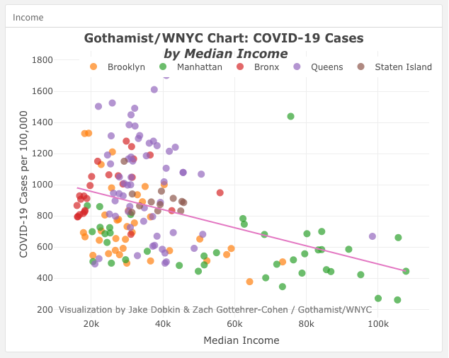Scatterplot showing median income versus cases per capita for communities in different boroughs. Each community has a colored point that corresponds with the borough it is in. The x-axis is median income with a scale of 20k up to 100k. The y-axis is the COVID cases per 100,000 in increments of 200 up to 1,800. There is a clear negative correlation between median income and COVID cases per capita. Wealthier neighborhoods had fewer cases per capita. Manhattan neighborhoods tended to have higher media incomes and less cases per capita while neighborhoods in the Bronx tended to have lower median incomes and higher concentration of cases.