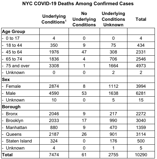 Demographics of New York City COVID Deaths