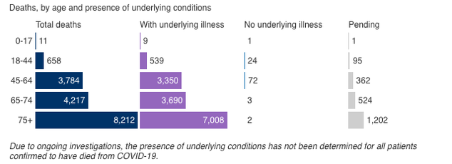 Chart showing the demographics of those who have died from confirmed cases of COVID-19. The chart is broken down by age, sex, and borough and whether or not the person had underlying conditions. Overall, most of the people who have died have had underlying conditions. For age group, those 75 or over are most at risk. Males are at higher risk than females. Queens and the Bronx have been the boroughs with the most deaths.