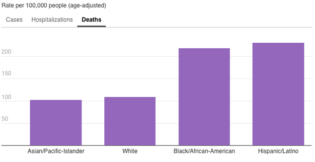 A three part bar graph showing severity of cases per capita based on race. One section is race and those that tested positive but weren't hospitalized. The next section is race and non-fatal hospitalizations, and then confirmed and probable COVID deaths. All have x axes that are per capita cases in increments of 200 up to 800. Latinos have the highest per capita cases in all three categories, followed by African Americans.