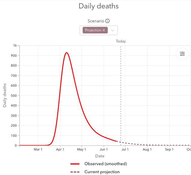 Line chart that projects COVID-19 related deaths in New York State. The x-axis is dates from Jan 1 to July 01. The y-axis is deaths per day in increments of 100,000 up to 1,000,000. There is a solid line for the deaths per day that have happened and a dotted line that projects deaths per day for the coming weeks. According to this projection, we hit the peak in April and should be trending downwards. For early June the deaths are projected at 100 a day and trending down to almost 0 in early July.