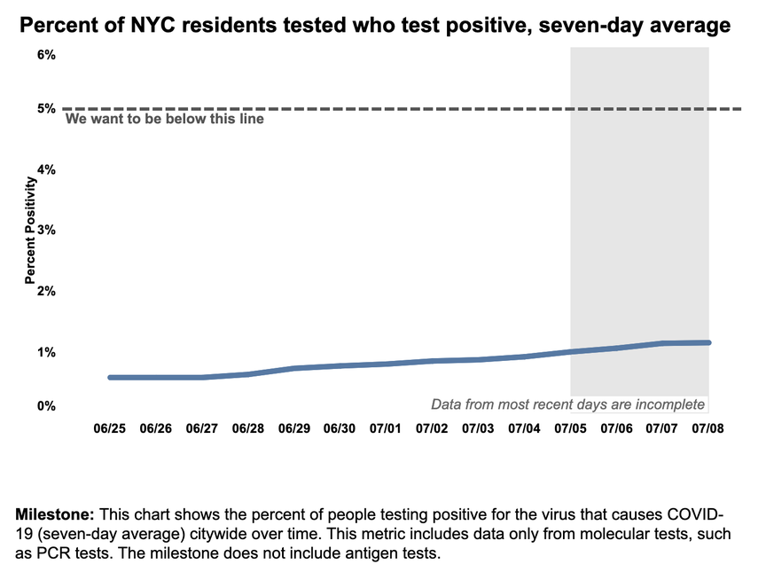 A Health Department chart showing the recent 7-day rolling average positivity rates for COVID-19 in NYC.