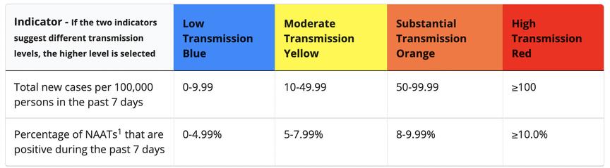 El CDC usa estos indicadores para determinar los niveles de transmisión para los condados.