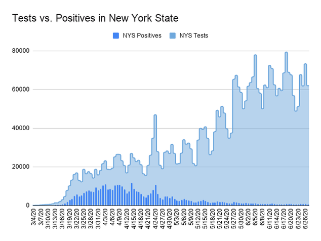 Bar chart showing the ratio of positive COVID-19 tests in comparison to the number of tests performed in the state. The x-axis is dates ranging from March 1, 2020  to June 25, 2020 and the y-axis is the number of tests by 10 thousands, topping at 50,000. On June 26 there were 703 new positive COVID-19 tests reported, which is 0.96% of the total number of tests conducted.   The number of tests conducted is always higher than positive tests, the two follow a similar pattern, but there were much higher rates of positive tests in March and April. The number of tests conducted ramped up in mid March and saw slow growth through April and a spike in late April. Since then the number of tests conducted has gone up and down throughout but has overall been more than March.