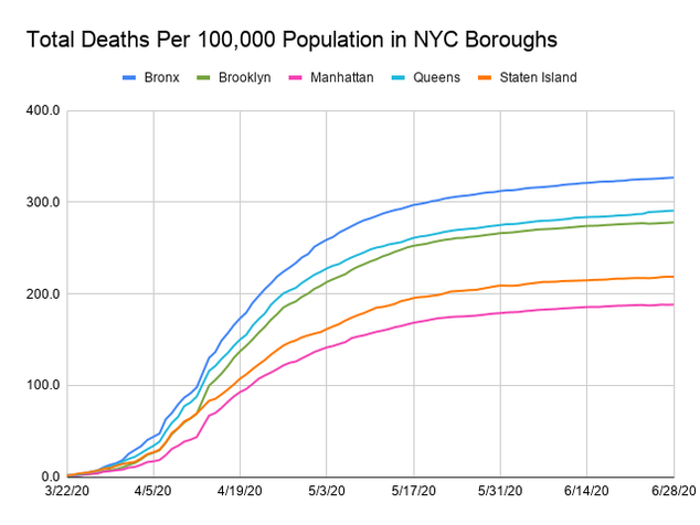 Line chart showing deaths  per capita for each  borough so they can be compared with a control on population The x-axis is dates ranging from March 22, 2020  to June 27, 2020 and the y-axis is the total number of cases per 100,000 population. The scale is by 196,484 and tops at 300.  Each borough is assigned a colored line. All have increased but the increase has started to slow. The boroughs in order of cases per 100,000 are Bronx (327), Queens (290),  Brooklyn (278), Staten Island (218.6), and Manhattan (188).