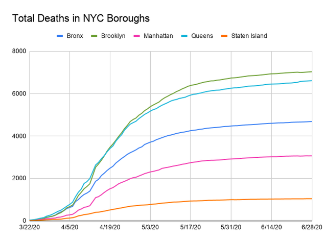 Line chart showing total deaths by each borough. The x-axis is dates ranging from March 22, 2020  to June 27, 2020 and the y-axis is the total number of cases by 2,000 topping at 8,000. Each borough is assigned a colored line.Queens and The Bronx have increased while Staten Island, Brooklyn and Manhattan have decreased. The boroughs in order by total cases are Brooklyn (7020), Queens (6,600), Bronx (4,675), Manhattan (3,062), and then Staten Island (1,041).