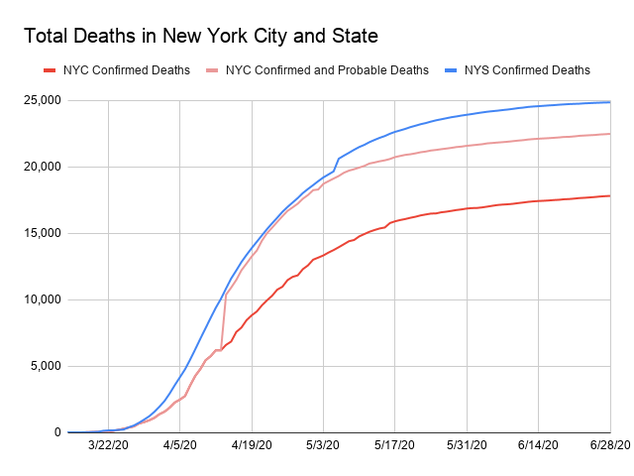 A line graph showing the number of total COVID-19 deaths in New York City and New York State. New York State does not record the amount of probable deaths related to COVID-19 while New York City started recording the amount of probable deaths and confirmed deaths due to COVID-19 on April 14th. This accounts for the spike in deaths the city recorded by 40%. The x-axis is dates ranging from March 14, 2020 to June 26, 2020. The y-axis is deaths ranging from 0 to 25,000. On June 27, there were 24,830 deaths in New York State, 22,441 confirmed and probable deaths in New York City, of which 17,779 were confirmed cases in New York City.