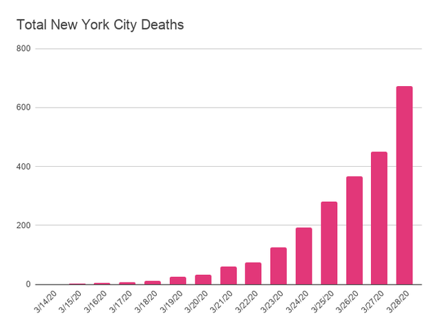 A bar graph showing the number of deaths in NYC from COVID-19
