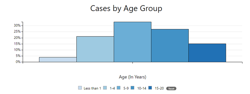 Age of reported  MIS-C cases in U.S.