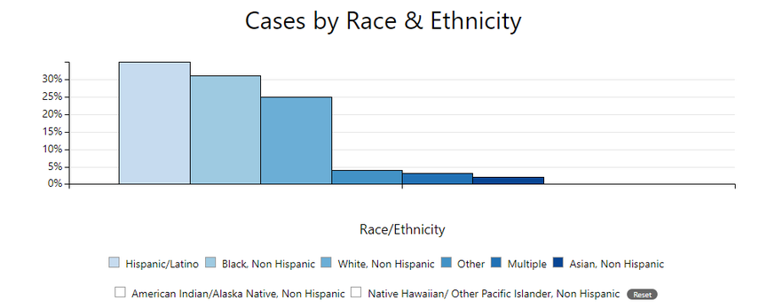 Race/ethnicity of reported  MIS-C cases in U.S.