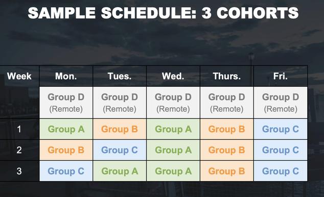 Screenshot of the DOE's three-cohort model