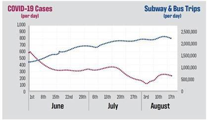 A graph showing NYC COVID-19 Cases & MTA Subway/Bus Ridership