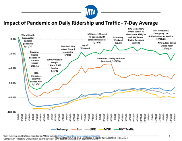 A chart shows MTA Bridge and Tunnel, Metro-North, LIRR, NYC Transit Bus, NYC Subway ridership—Subways, Metro-north and LIRR dropped the most and remain low while B&T traffic has been most resilient. All forms fell in March and April and have been slowly rising.