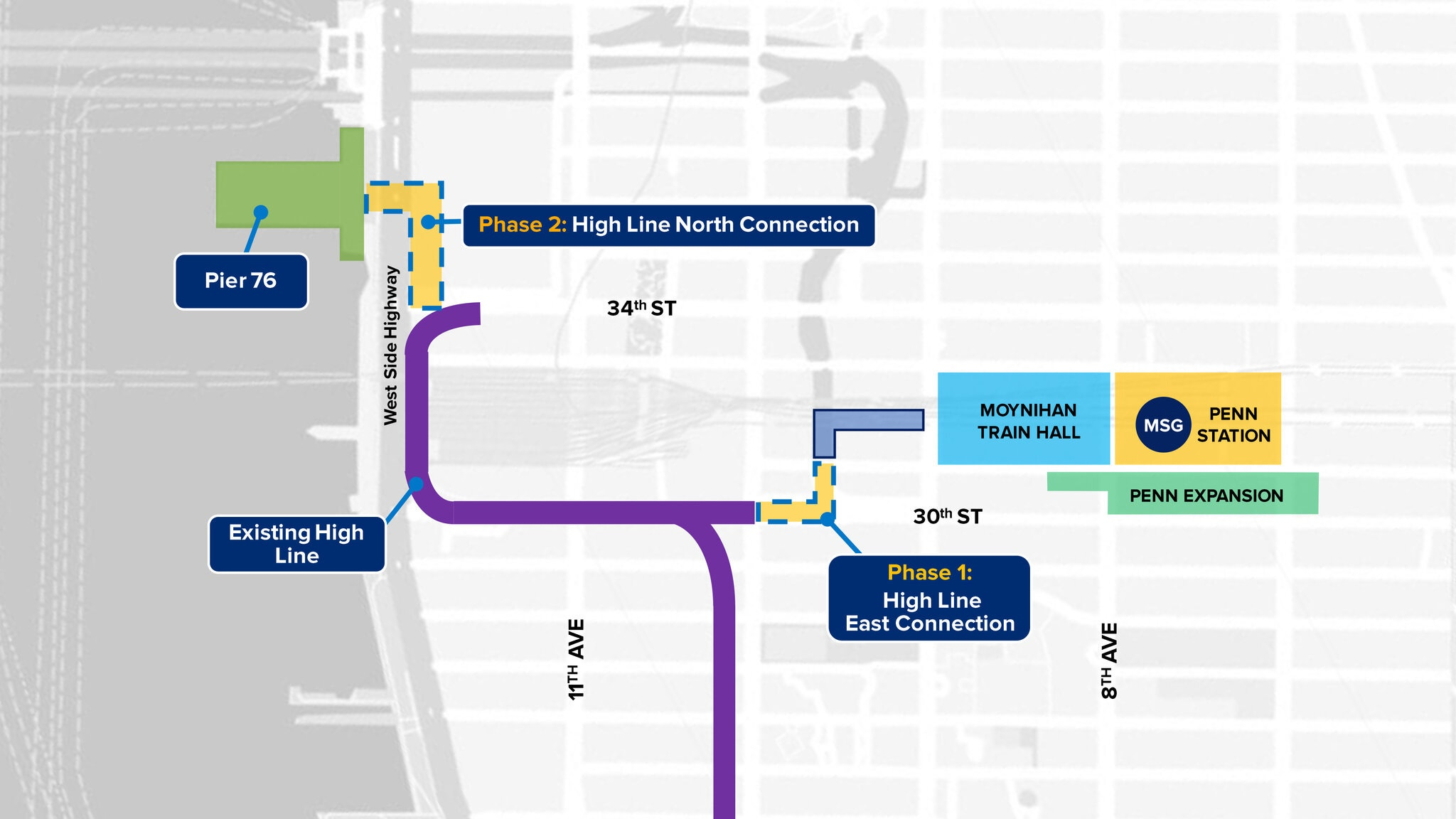 Cuomo's proposed extension of the High Line. Hochul has not discussed the second phase