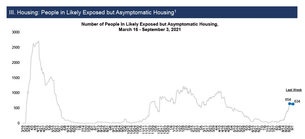 """Number of people in """"Likely Exposed but Asymptomatic"""" housing, March 16th - September 3rd, 2021"""