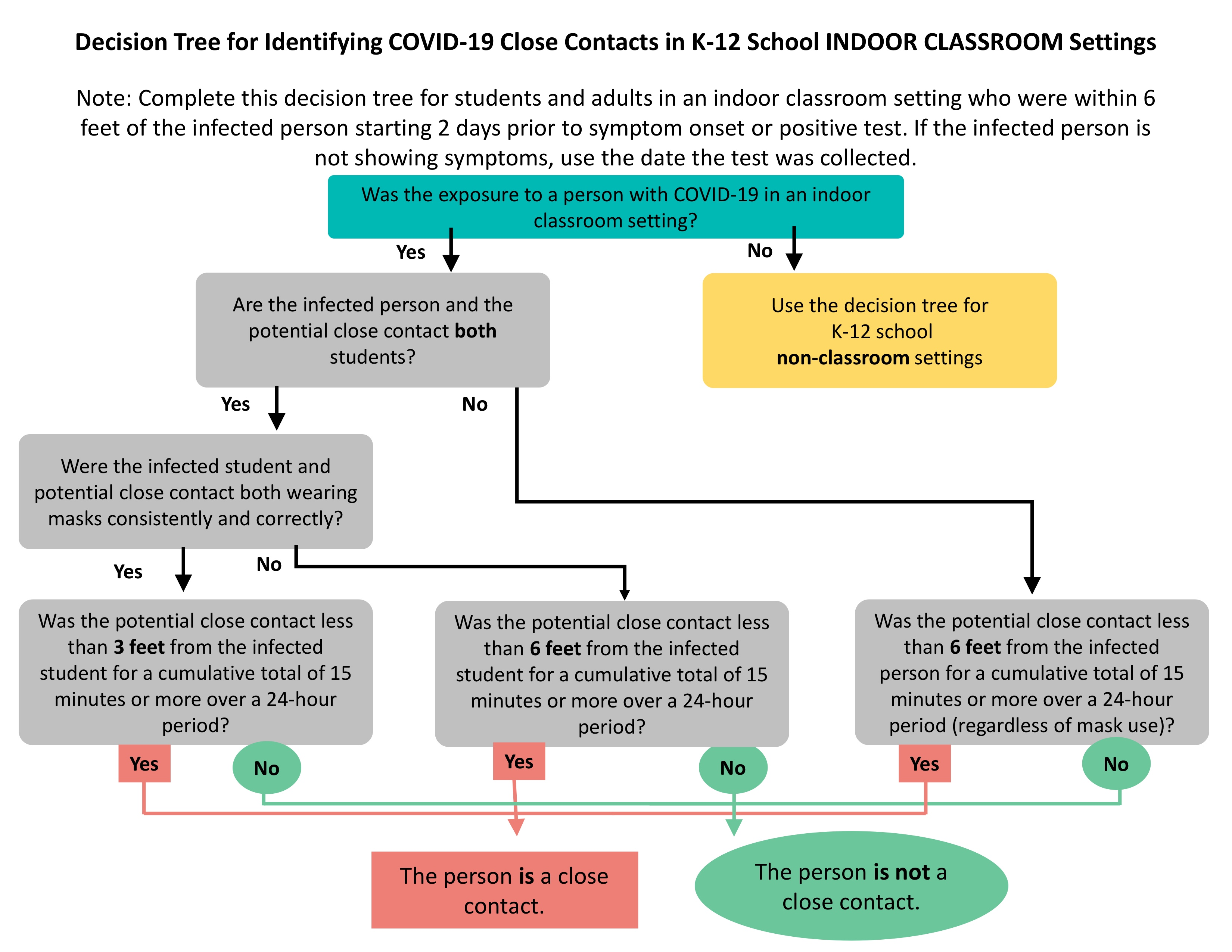 یک نمودار جریان که آیا دانش آموز به عنوان یک تماس نزدیک در یک کلاس درس داخلی در نظر گرفته می شود یا خیر