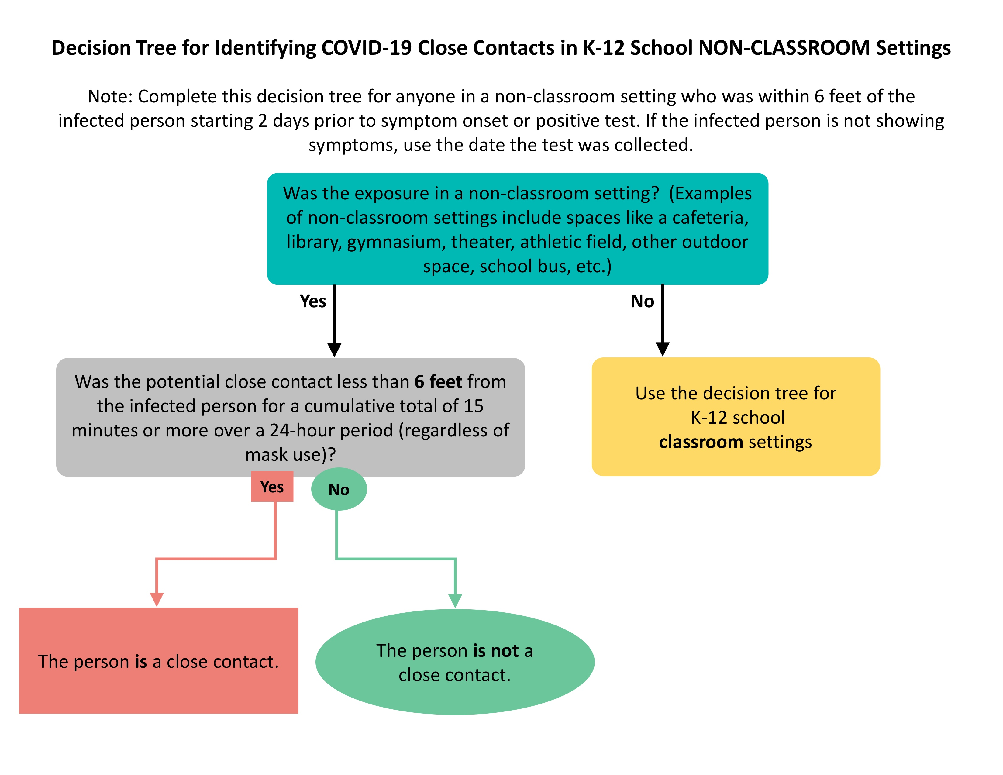 تعیین اینکه آیا دانش آموزان را از خارج از کلاس جدا می کنند یا نه